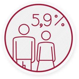 5,9% aller Erwachsenen in Westeuropa hatten als Kind unter Asthma zu leiden.
